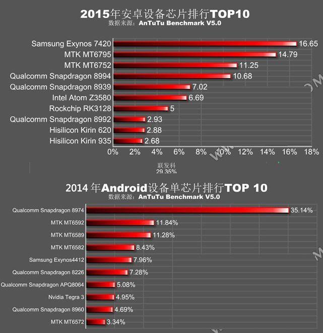 Рейтинг процессоров Андроид устройств