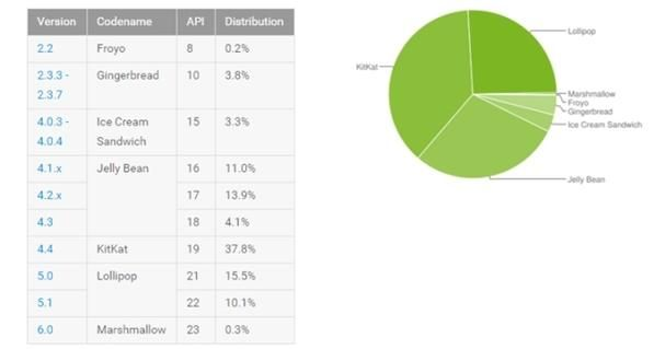 Android против iOS