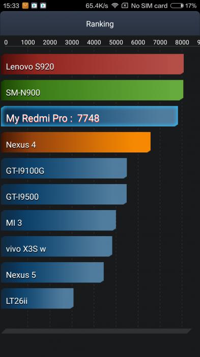 Redmi Pro