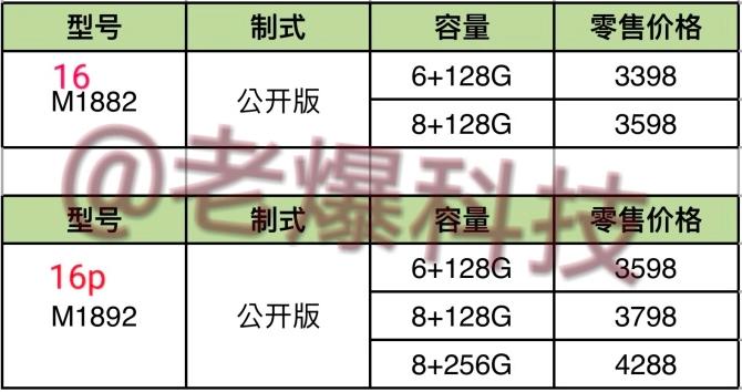 Все цены ииздания Meizu 16 иMeizu 16 Plus