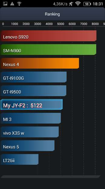 jiayu-f2-antutu-battery-test