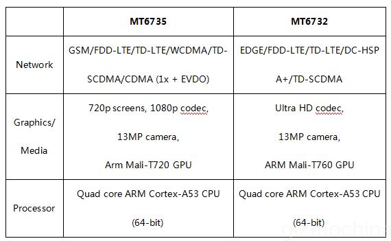 mt6732-vs-mt6735