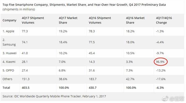 Xiaomi вернулась впятёрку лидеров рынка телефонов