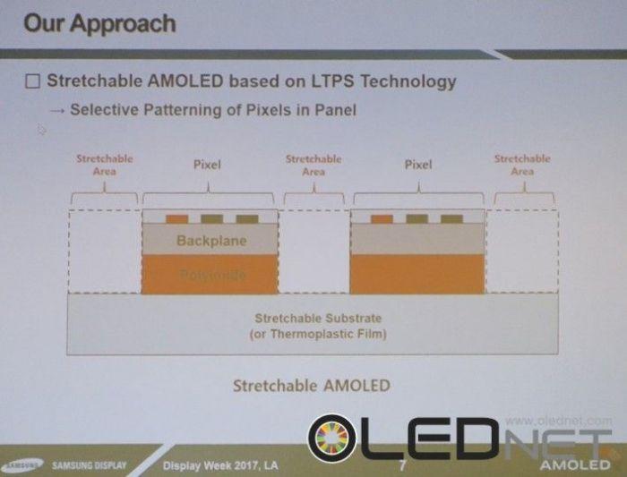Самсунг продемонстрировал 1-ый растягивающийся современный AMOLED-дисплей