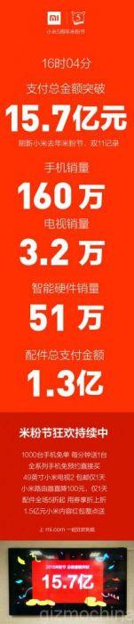 xiaomi-1.57-billion