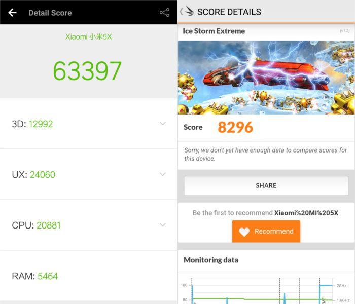 Производительность Xiaomi Mi 5X