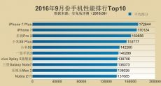 Рейтинг самых производительных устройств за сентябрь 2016 года по версии AnTuTu