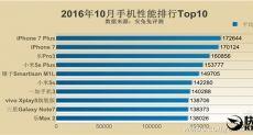 Топ-10 самых мощных смартфонов по версии AnTuTu в октябре 2016