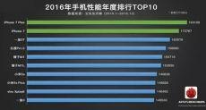 Самые производительные смартфоны за 2016 год по версии AnTuTu