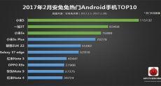 Популярные смартфоны за февраль по версии AnTuTu