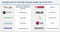 Google: список устройств, регулярно получающие обновления безопасности Android