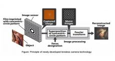 Hitachi хочет создать камеру без линз