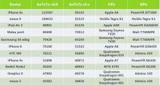 Xiaomi Mi5 мощнее Huawei Mate 8 в бенчмарке AnTuTu v6.0
