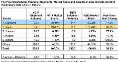 Xiaomi, Lenovo и Huawei стремятся к лидерству на мировом рынке