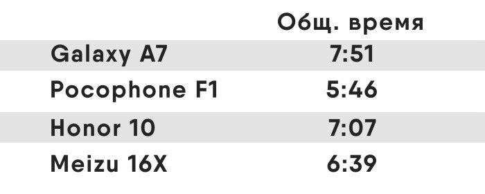 Сравнение: топ 4 смартфона от 350 до 400 долларов от Andro-News – фото 5