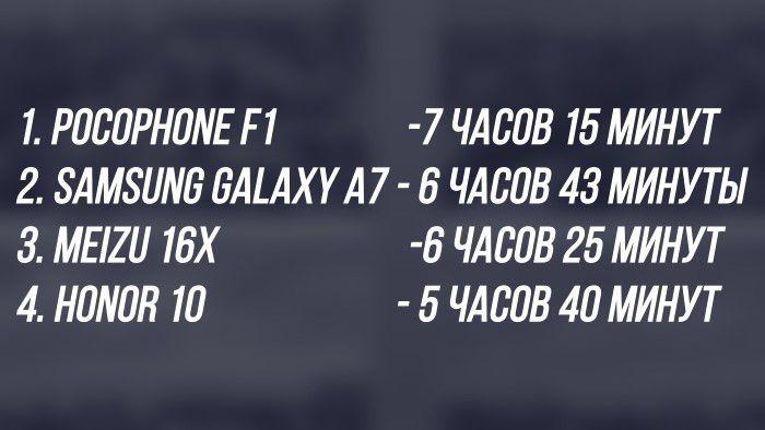 Сравнение: топ 4 смартфона от 350 до 400 долларов от Andro-News – фото 6