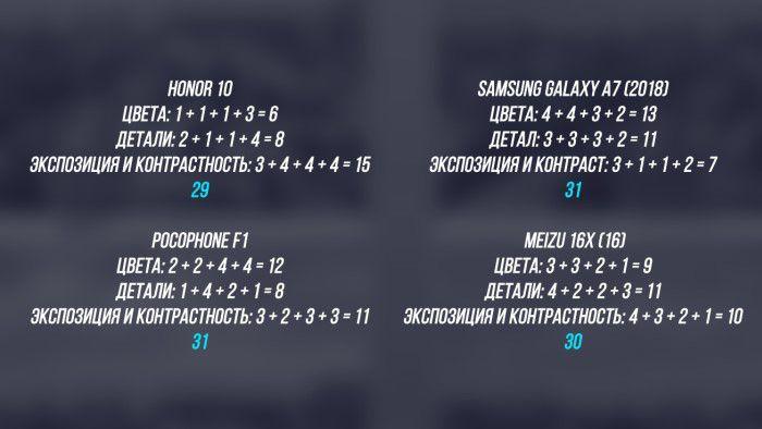 Сравнение: топ 4 смартфона от 350 до 400 долларов от Andro-News – фото 11