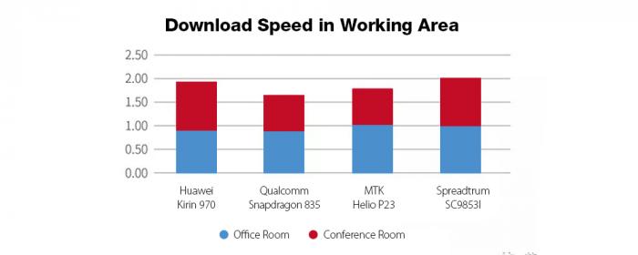 Leagoo T5c: сравнение скорости загрузки данных LTE-модема Spreadtrum SC9853i с Helio P23, Snapdragon 835 и Kirin 970 – фото 1