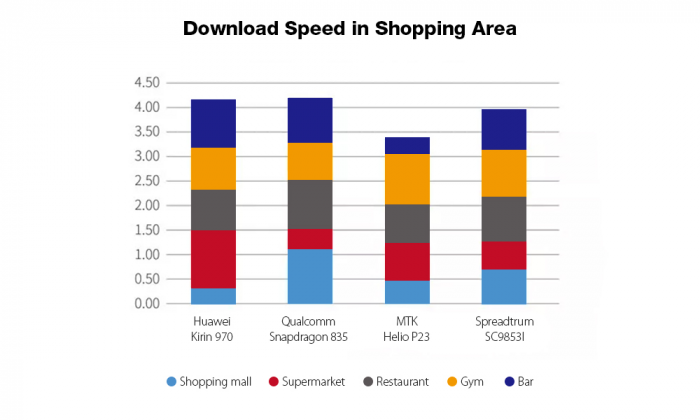 Leagoo T5c: сравнение скорости загрузки данных LTE-модема Spreadtrum SC9853i с Helio P23, Snapdragon 835 и Kirin 970 – фото 3