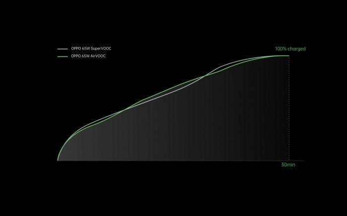 Oppo рвет шаблоны: быстрая проводная зарядка на 125 Вт и беспроводная на 65 Вт – фото 4