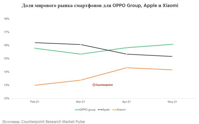 Не Xiaomi и не Apple: назвали компанию, ставшую второй на рынке смартфонов в мае – фото 1