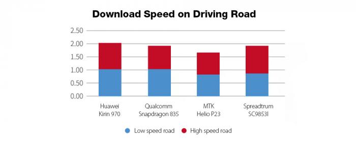 Leagoo T5c: сравнение скорости загрузки данных LTE-модема Spreadtrum SC9853i с Helio P23, Snapdragon 835 и Kirin 970 – фото 4