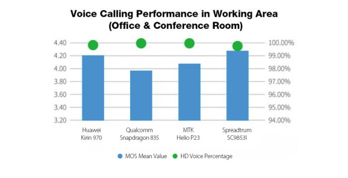 Leagoo T5c: сравнение скорости загрузки данных LTE-модема Spreadtrum SC9853i с Helio P23, Snapdragon 835 и Kirin 970 – фото 5