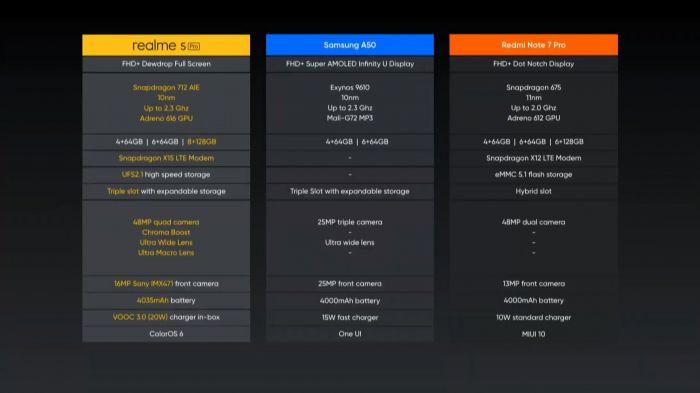 Представлены Realme 5 и Realme 5 Pro: топ за свои деньги – фото 6