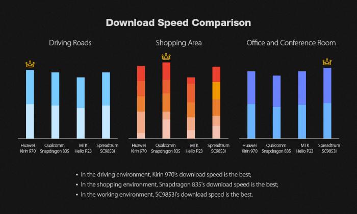 Leagoo T5c: сравнение скорости загрузки данных LTE-модема Spreadtrum SC9853i с Helio P23, Snapdragon 835 и Kirin 970 – фото 8