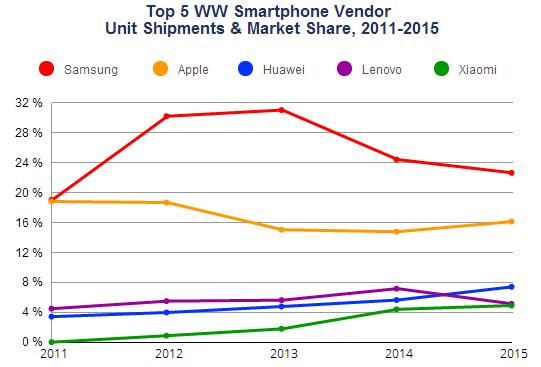 Интересная статистика по поставкам смартфонов за прошлый год – фото 1