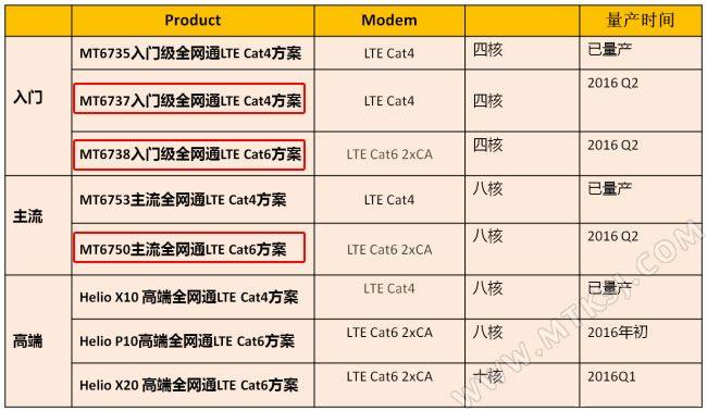 МТ6737, МТ6738 и МТ6750 – новые процессоры MediaTek начального и среднего уровня – фото 2
