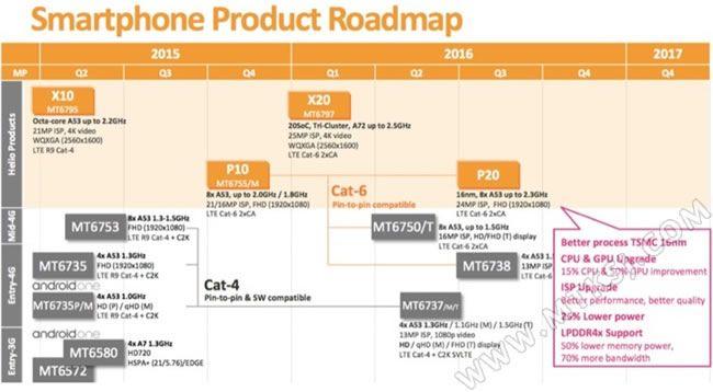 Дорожная карта выпуска новых чипов MediaTek на 2016 год – фото 1