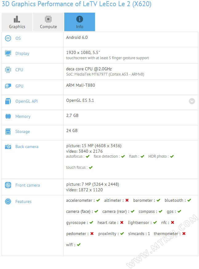 LeEco Le2 (X620) не получит дисплей 2К разрешением, ограничившись FullHD – фото 1