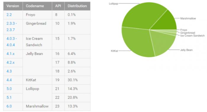 Доля Android 6.0 Marshmallow в устройствах достигла 13,3%, а Android 4.4 и 5.Х постепенно снижается – фото 2