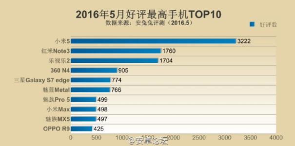 Xiaomi Mi5 признан самым популярным смартфоном в Китае – фото 2