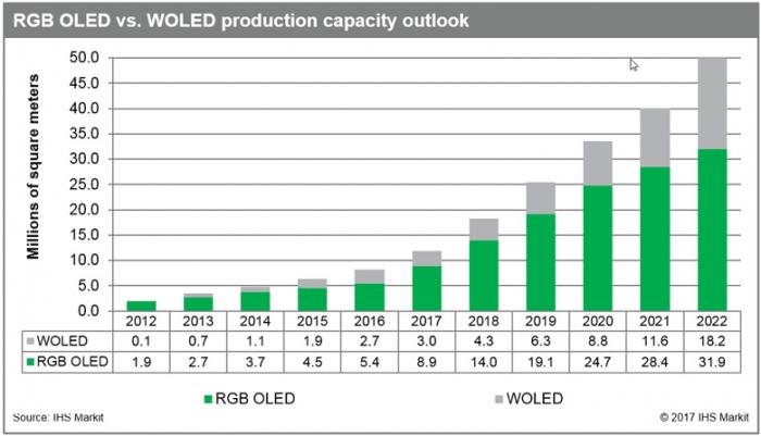 Доля OLED-дисплеев вырастет до 2022 года в 4 раза – фото 2