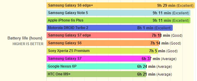 Samsung Galaxy S7 и S7 Edge показали впечатляющие результаты в тестах на автономность работы – фото 4