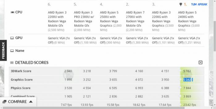 Результаты теста гибридных процессоров AMD Ryzen с графикой Radeon Vega – фото 1