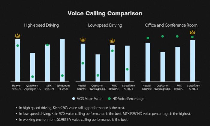 Leagoo T5c: сравнение скорости загрузки данных LTE-модема Spreadtrum SC9853i с Helio P23, Snapdragon 835 и Kirin 970 – фото 2