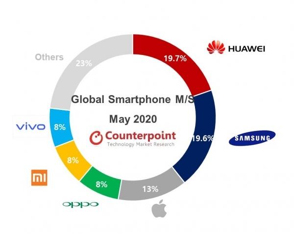 Вопреки всему: Huawei смогла удержать лидерство на рынке смартфонов – фото 1