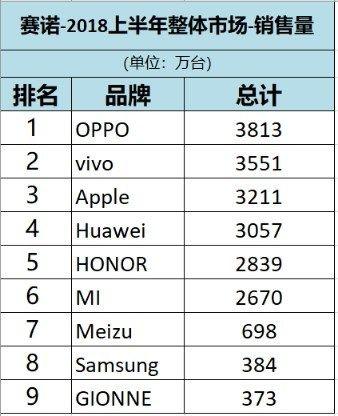 Oppo продает больше всех смартфонов в Китае, а зарабатывает больше всех на мобильниках Apple – фото 2