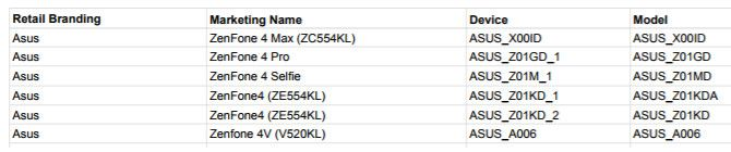 Стали известны модельные номера смартфонов серии ASUS ZenFone 4 – фото 1