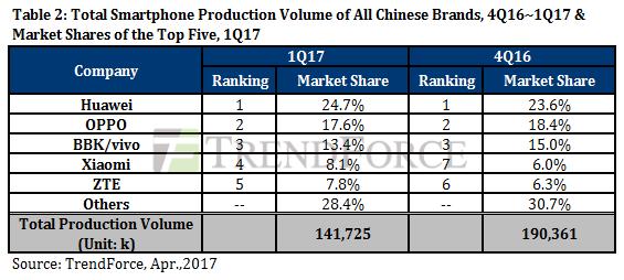 Samsung вернула лидерство на рынке смартфонов по итогам I квартала 2017 года – фото 3