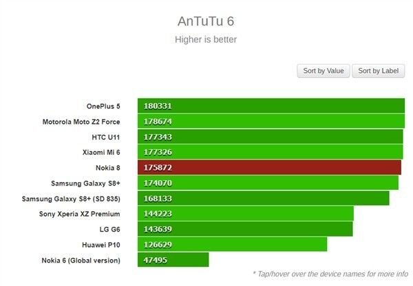 Проверили производительность Nokia 8 – фото 1