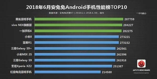 Результат AnTuTu: Meizu 16 обошел конкурентов – фото 2