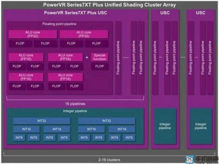 Apple A10 будет работать в связке с видеочипом PowerVR 7XT Plus – фото 2