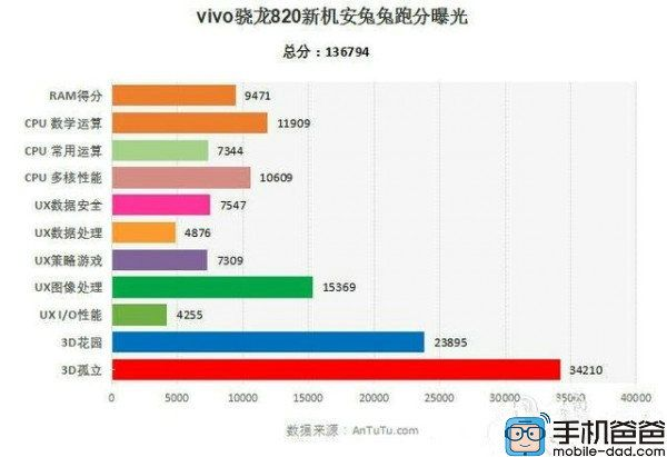 Vivo Xplay 5S: продвинутый смартфон с Snapdragon 820 с 4 Гб или 6Гб ОЗУ – фото 2
