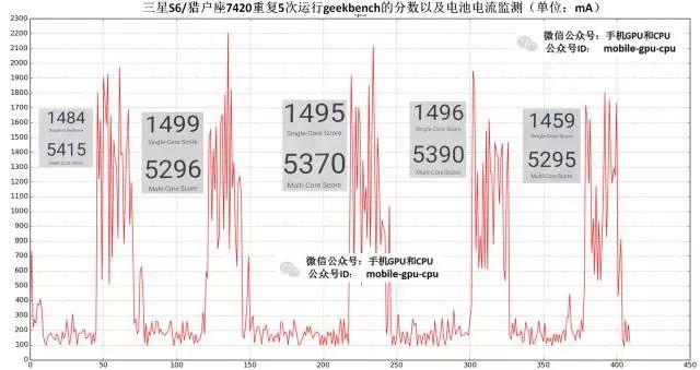 Snapdragon 652, Exynos 7420 и Kirin 950: сравнение производительности и энергопотребления чипов – фото 1