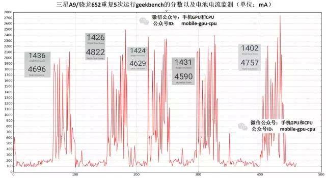 Snapdragon 652, Exynos 7420 и Kirin 950: сравнение производительности и энергопотребления чипов – фото 2