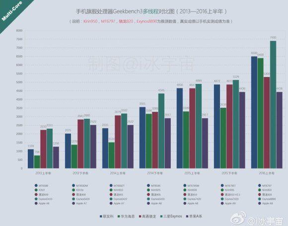 Huawei P9 с процессором Kirin 950 способен превзойти по производительности iPhone 6S с A9 – фото 2